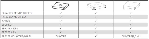 FULLTILEBASE compatibility chart