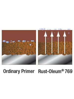 Rust-Oleum Roestprimer 769 / 780