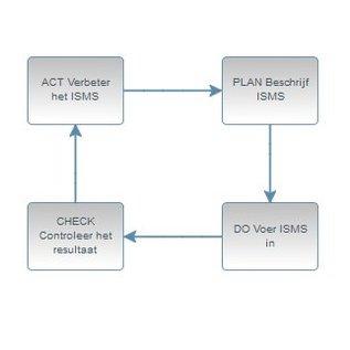 ISO 27001 certificeringspakket