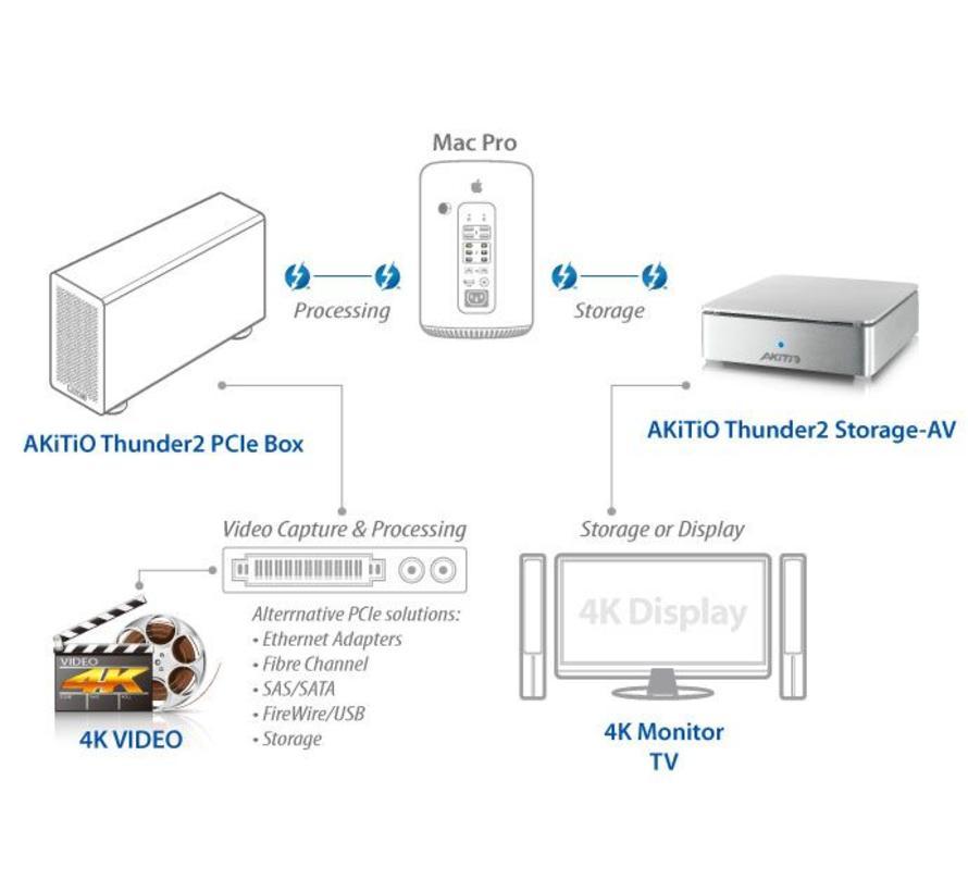 Thunder2 Storage A/V