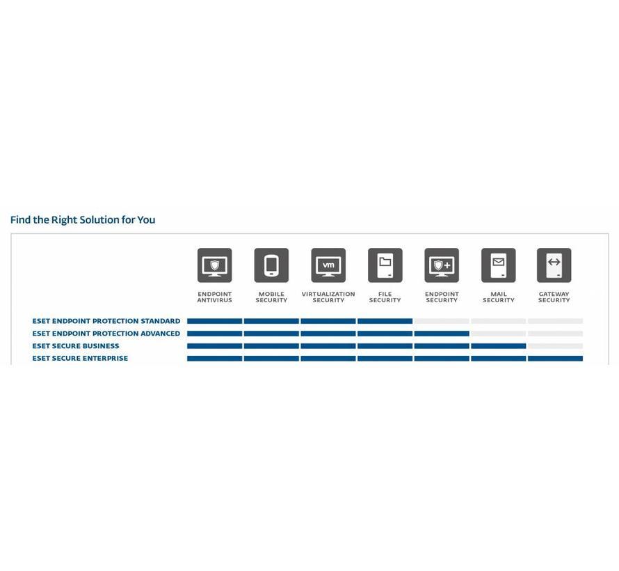 Endpoint Protection Advanced (bundel)