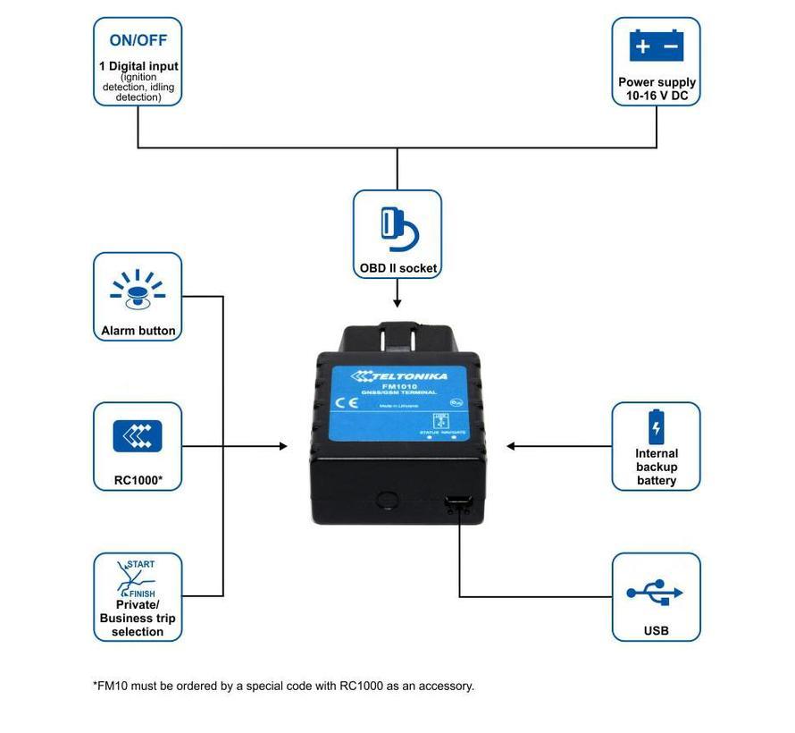 FM1010 basic OBDII tracker