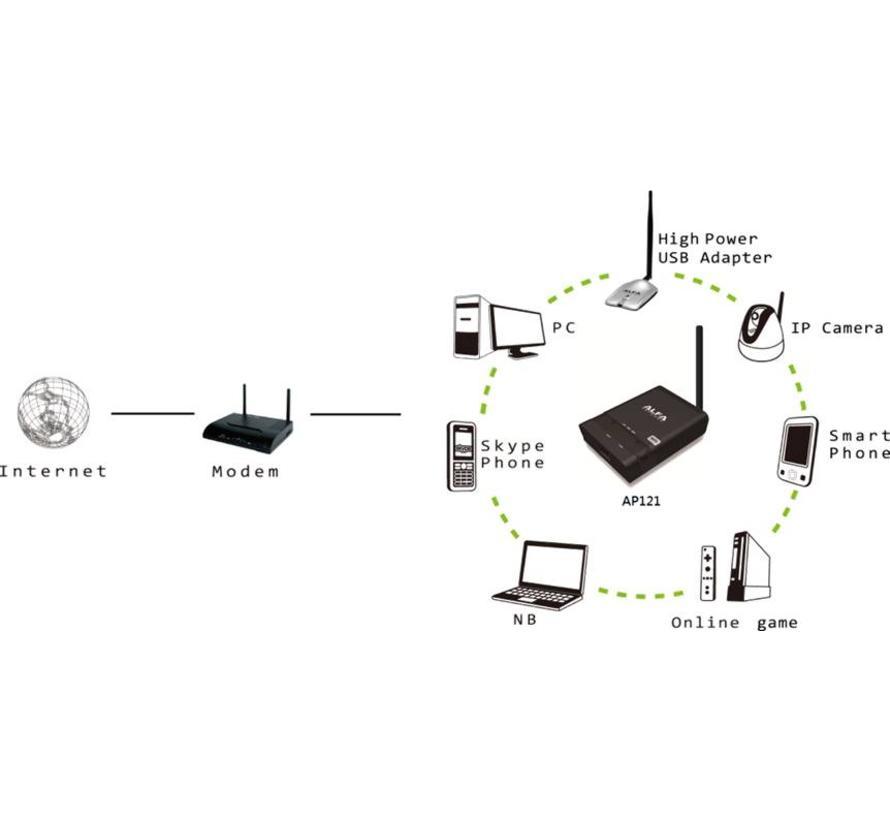 AP121U 802.11n AP Router met USB poort