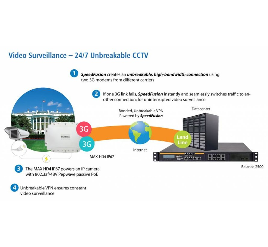 Pepwave MAX HD2 IP67 outdoor router
