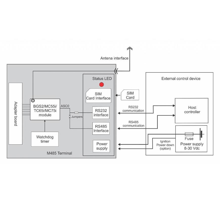 M485 Cinterion BGS2, M2M GSM modem