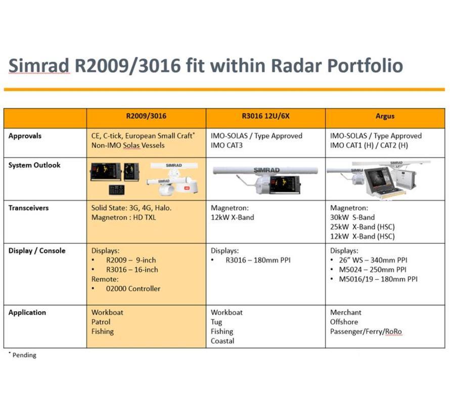 R3016 Radar Control Unit