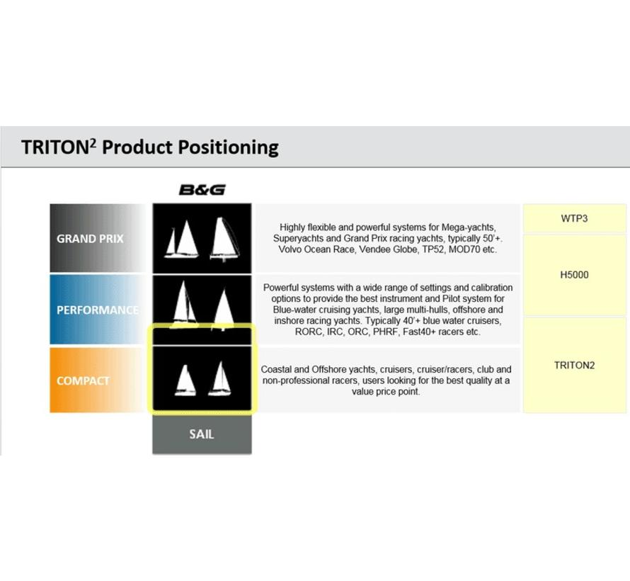 Triton² Digital Display