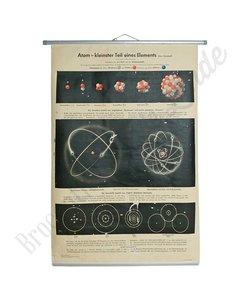 Vintage schoolplaat wetenschap