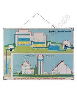 Technische schoolplaat 'Grondwater'