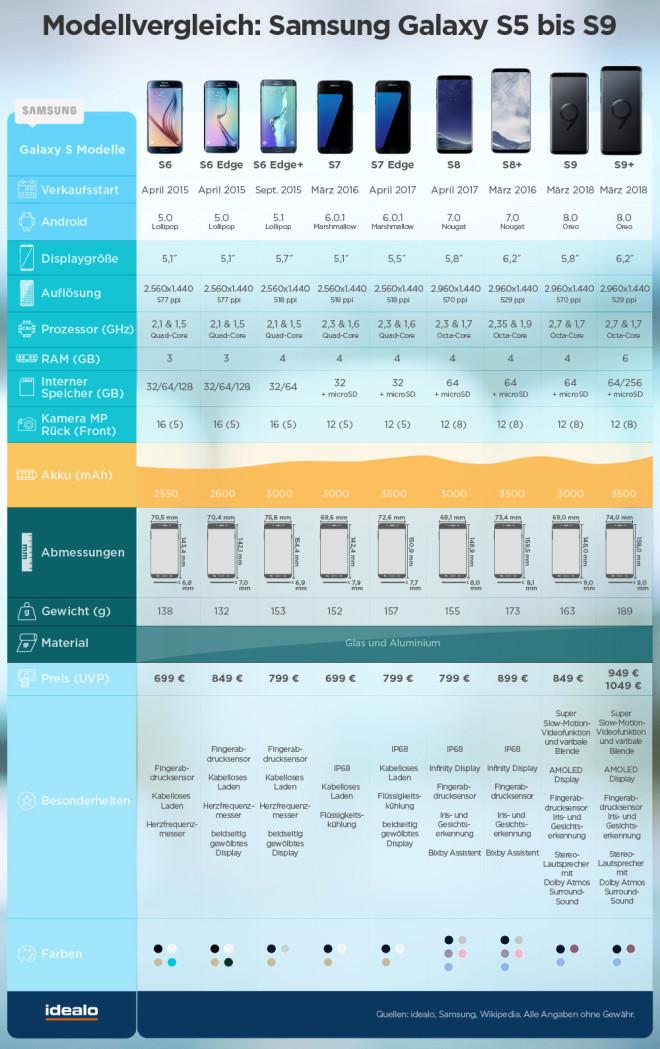 Samsung Galaxy Display übersicht von s5 bis S9