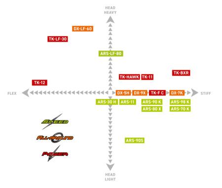 Victor badminton racket matrix
