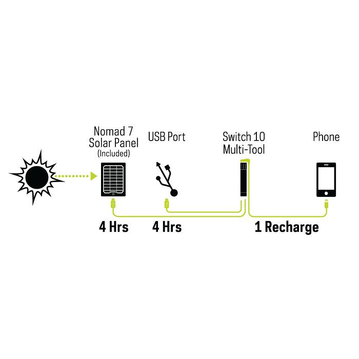 Goal Zero Switch 10 Multi Toolkit