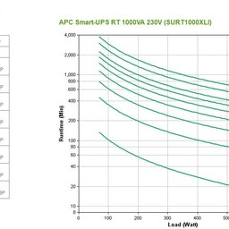 Apc APC Smart-UPS On-Line 1000VA noodstroomvoeding 6x C13, USB