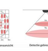 Eye Bewegingsdetector 360 graden