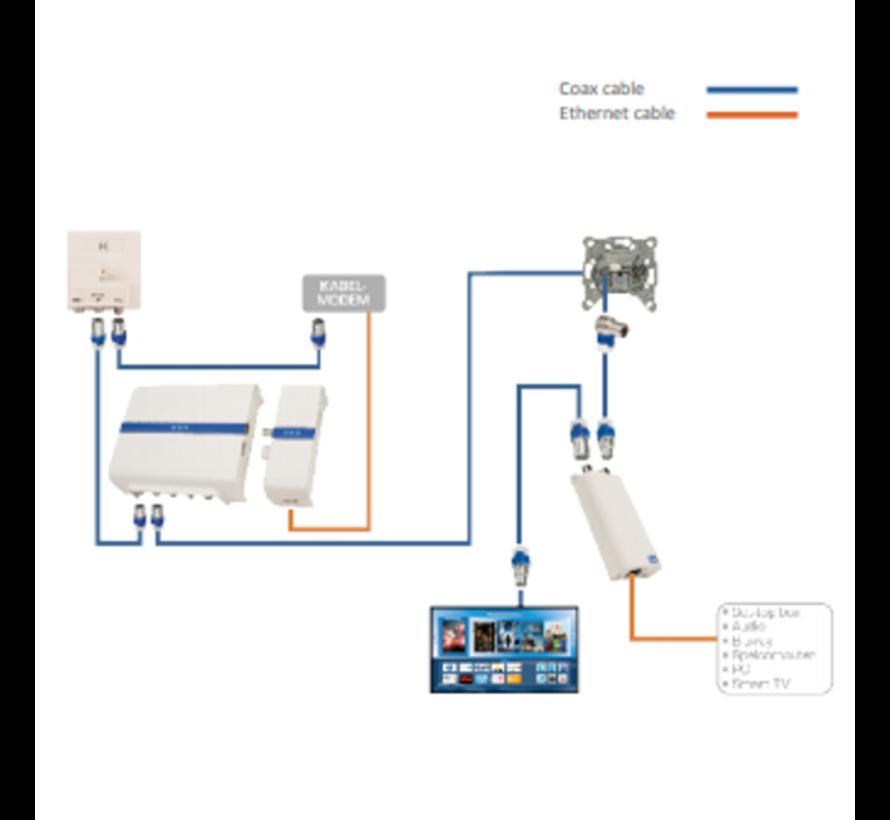Hirschmann INCA 1G plug in EoC adapter