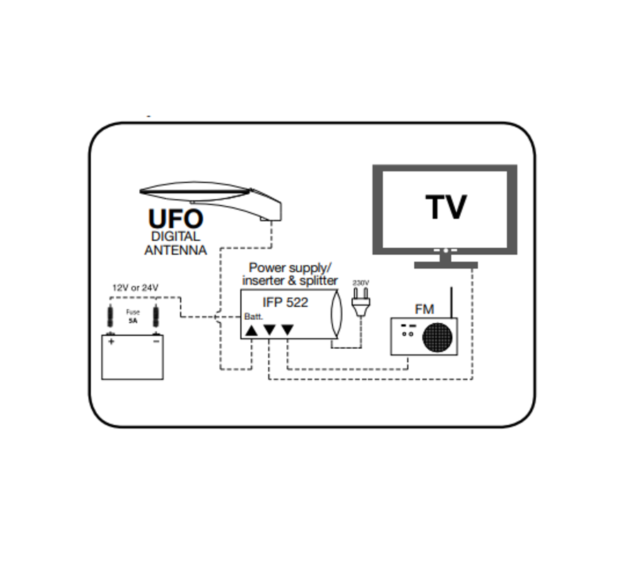 Triax IFP 224 / 522 power supply / inserter 12Vdc voor UFO 150