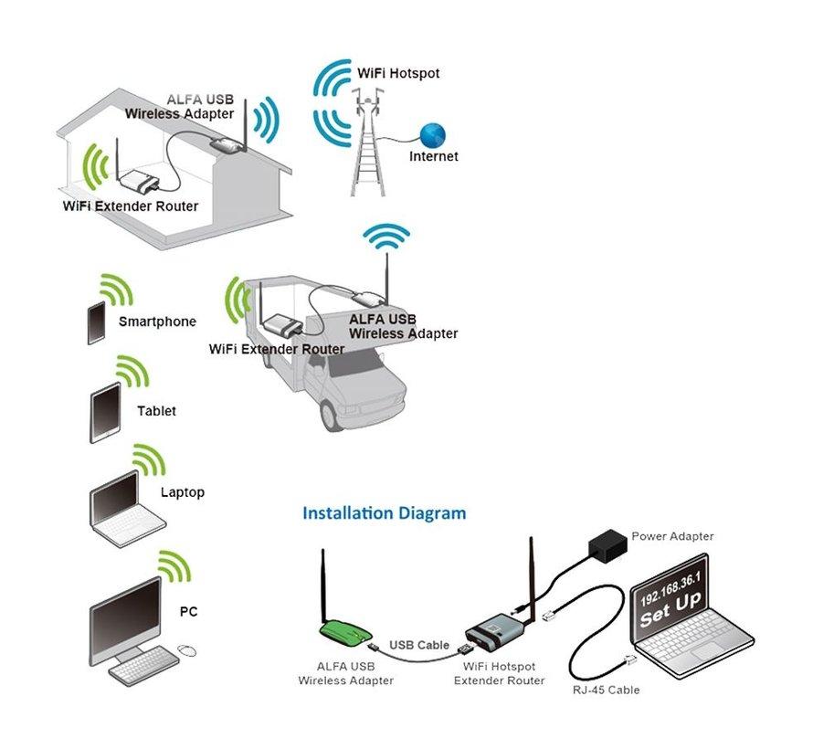Alfa Network WiFi-Camp Pro2 - mini - indoor set