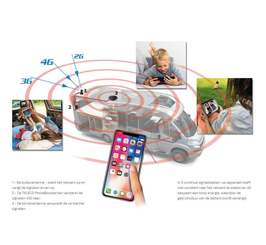 Teleco PhoneBooster VAN, GSM/3G/4G Repeater
