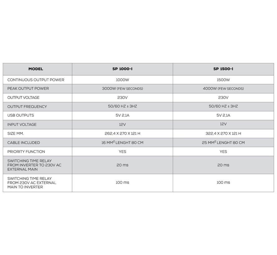 NDS Smart-in-Pure 12V IVT omvormer 1500W met IVT functie