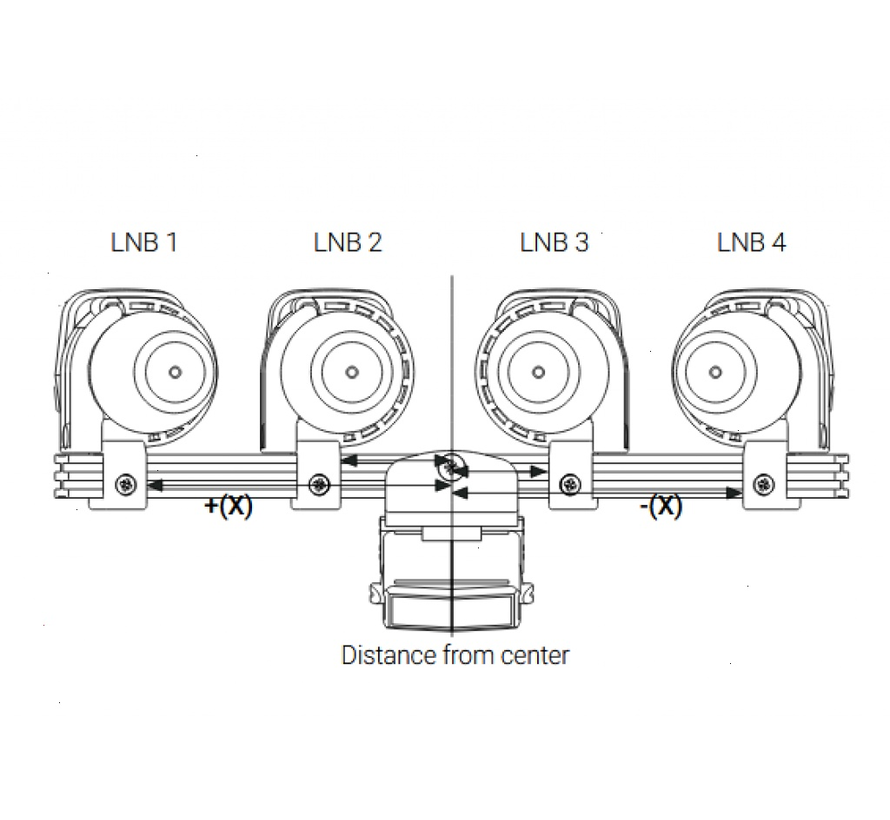 SAB 4 LNB multifeedhouder MFTS4