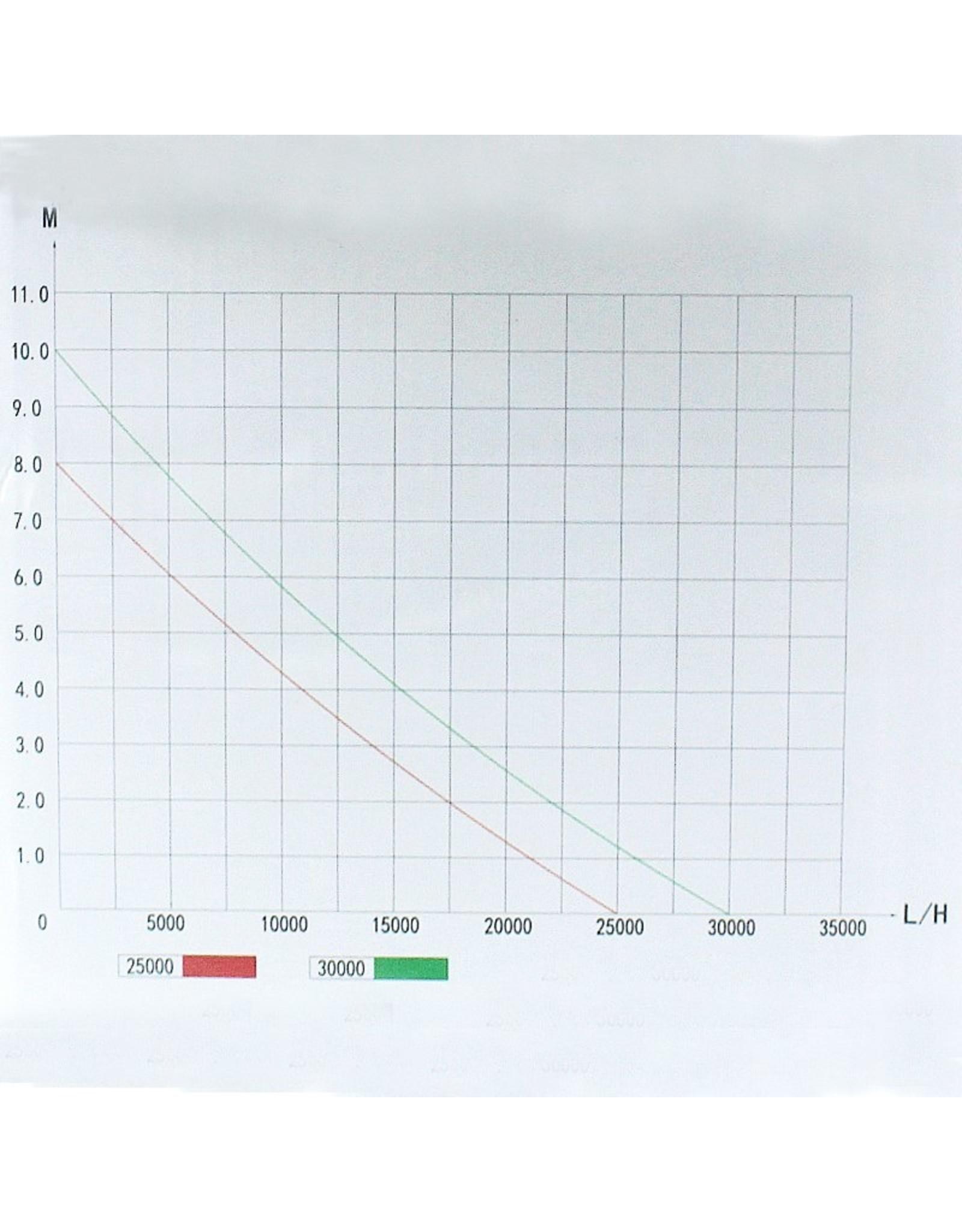 Jebao TSP-Vario Series Pond / Filter Pumps