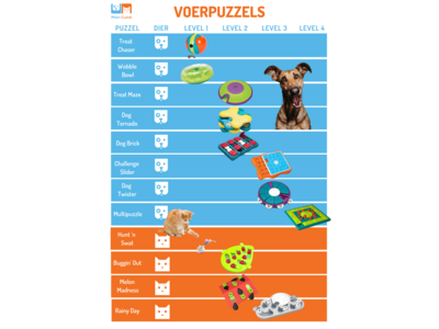 Interactief Snack Spel voor Honden - Outward Hound Dog Tornado - Level 2