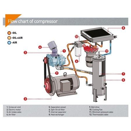 COMPRAG SCHROEFCOMPRESSOREN A45-Serie tot 7,0 m³/min.
