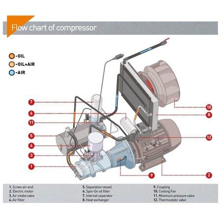 COMPRAG SCHROEFCOMPRESSOREN D22-Serie tot 3,6 m³/min.