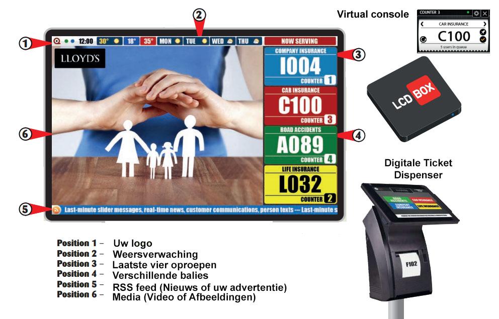 Volgnummersysteem volledig digitaal