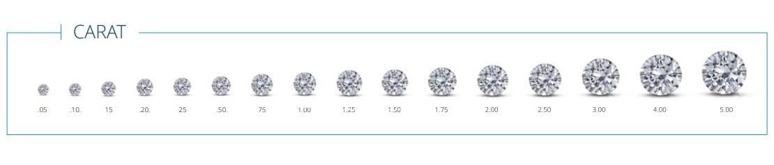 Diamond Carat