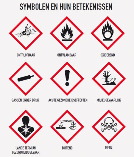 Chemische etiketten en hun betekenis