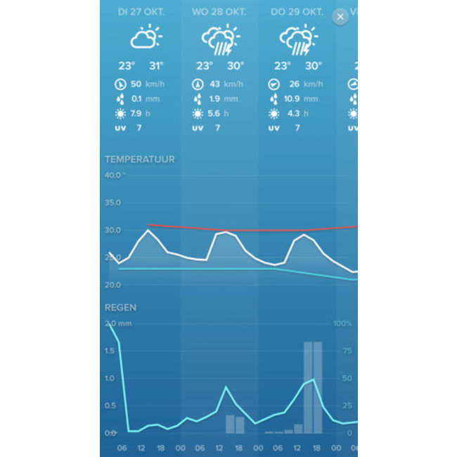 Netatmo Netatmo pakket slim weerstation met 2 binnenmodules