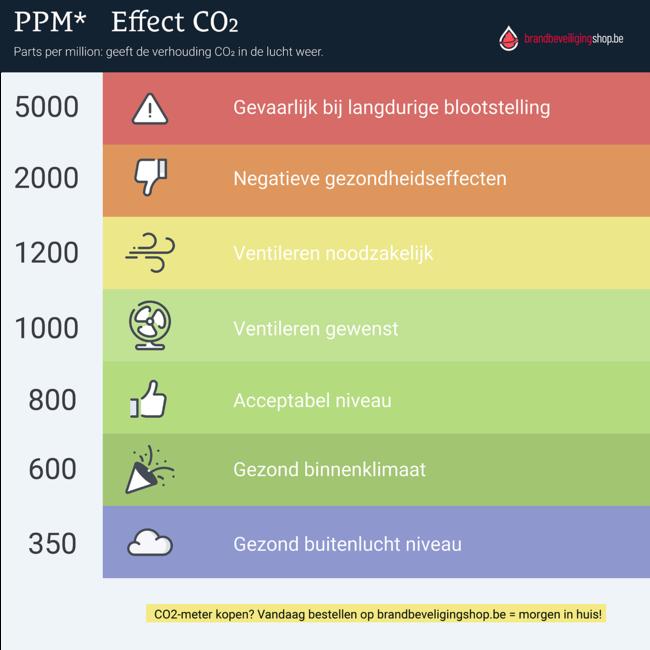 Econox CO2-meter