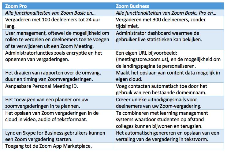 Zoom licenties