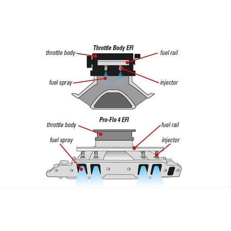 Edelbrock Pro-Flo 4 EFI, Ford FE