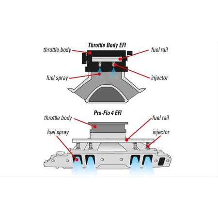 Edelbrock Pro-Flo 4 EFI, Chevrolet Small Block
