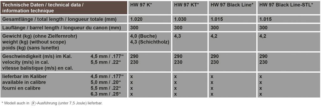 Weihrauch Weihrauch HW 97-K 5.5 mm