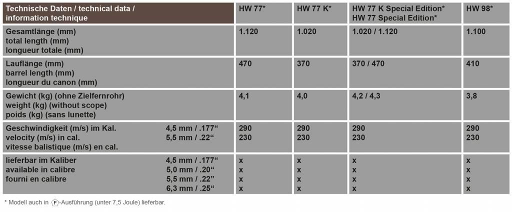 Weihrauch Weihrauch HW 77-K 4.5 mm