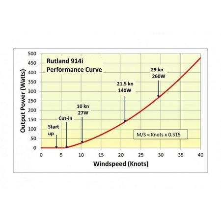 Rutland 914i Windturbine/ Windgenerator 12V