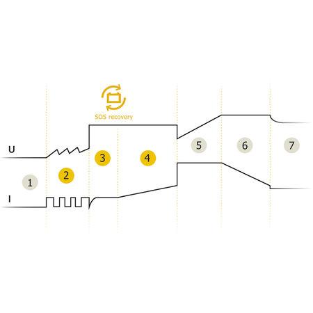 GYS druppellader GYSFLASH 4.12   12V 4A 70W
