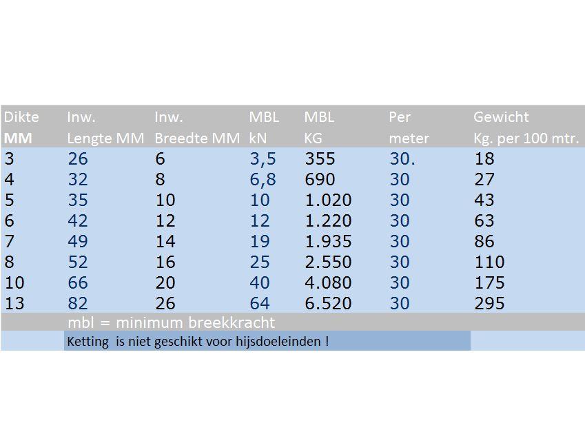 Vuurverzinkte ketting Langschalmig, DIN 763, 3 t/m 13 mm per meter