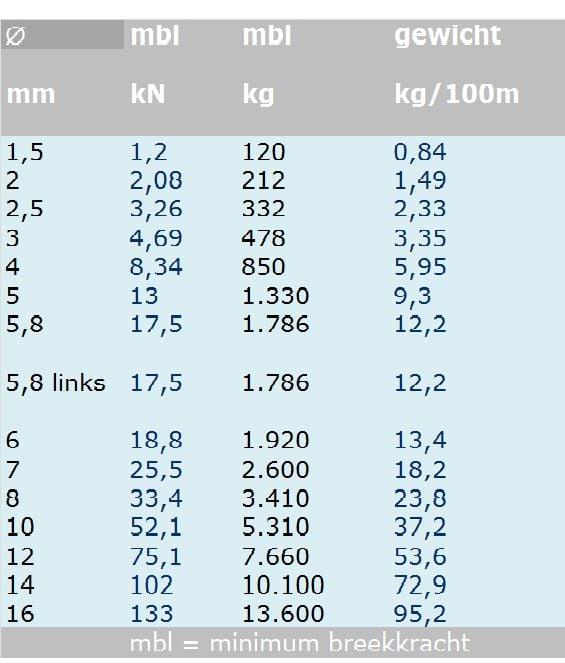 Rvs Staalkabel 7x19 AISI-316, 100 meter