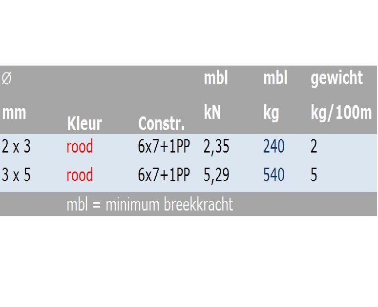 Verzinkte Staalkabel Rood PVC omsp. 6x7+1pp 100 mtr.