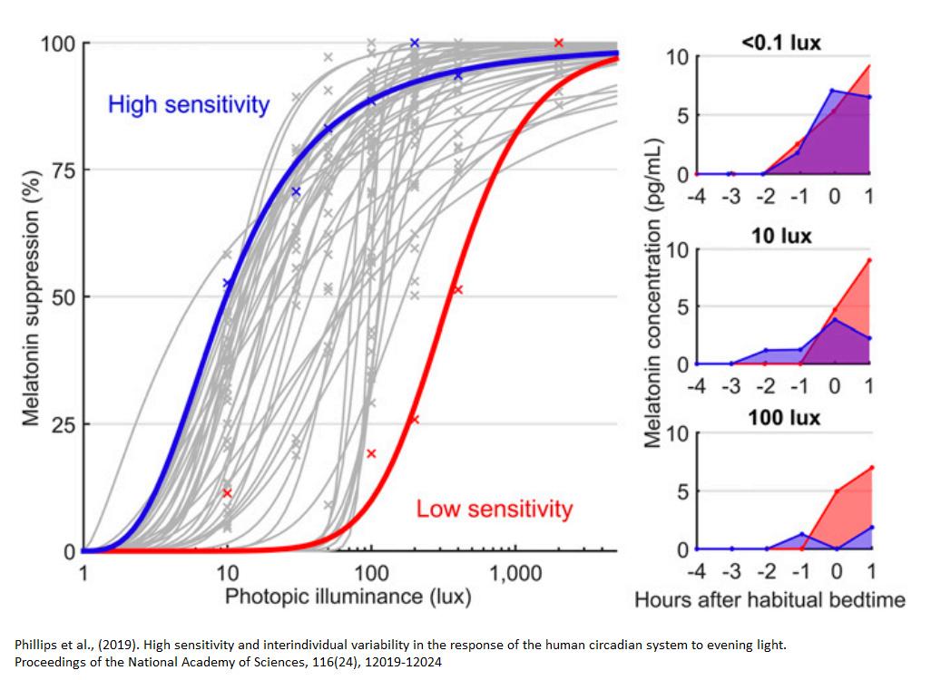 De biologische klok, blauw licht en de slaapkwaliteit