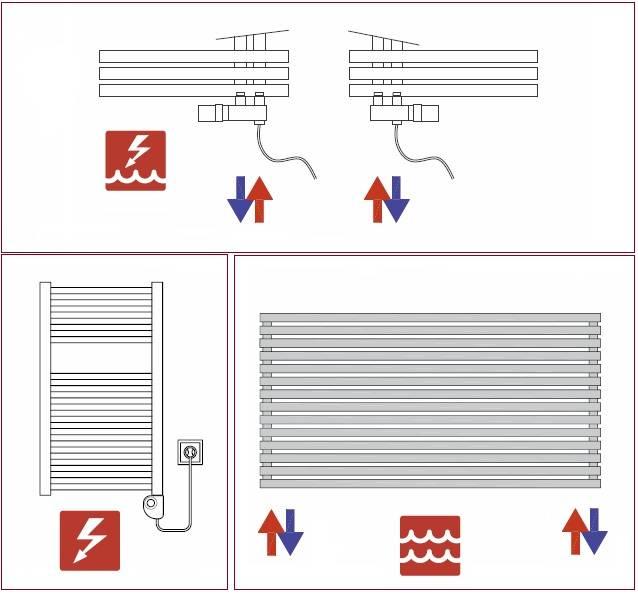 Types of heating - HOTHOT RADIATORS