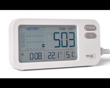 CO2-meters