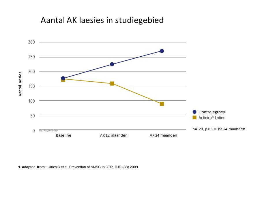Grafiek Actinica