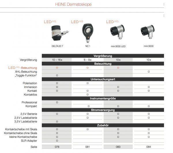 HEINE DELTA 20 PLUS LED DERMATOSCOOP 2.5V - USB + Oplader