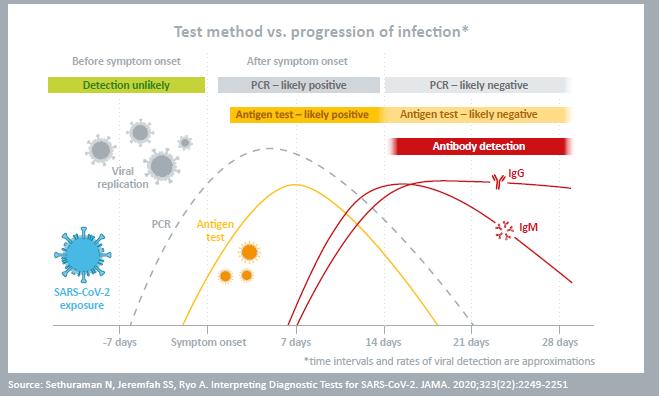 Abbott panbio™ COVID-19 sneltest, Corona-Antigeen test , neus swab