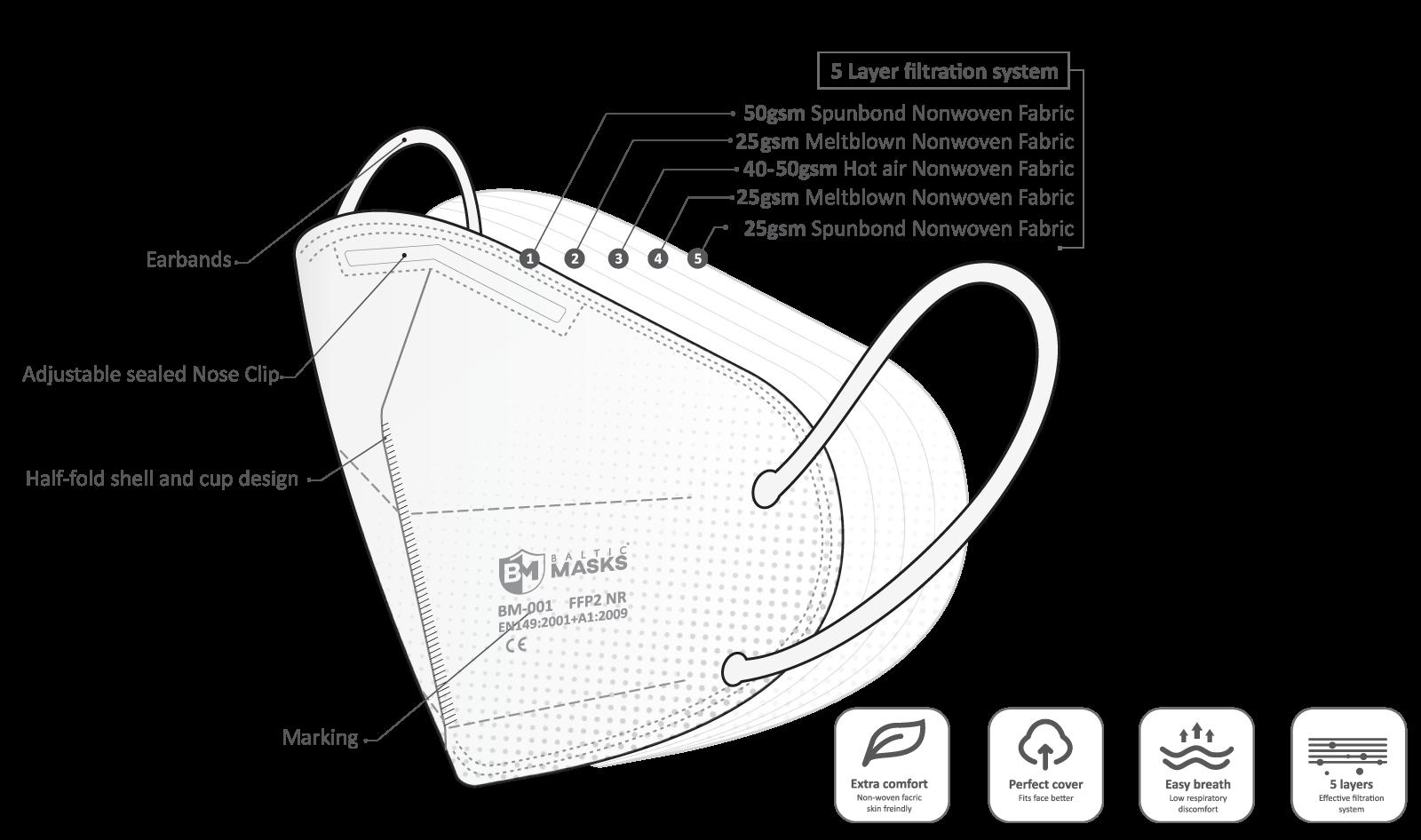 Baltic Masks FFP2 Mondmaskers / Mondkapjes - 10 stuks, Made in Europe